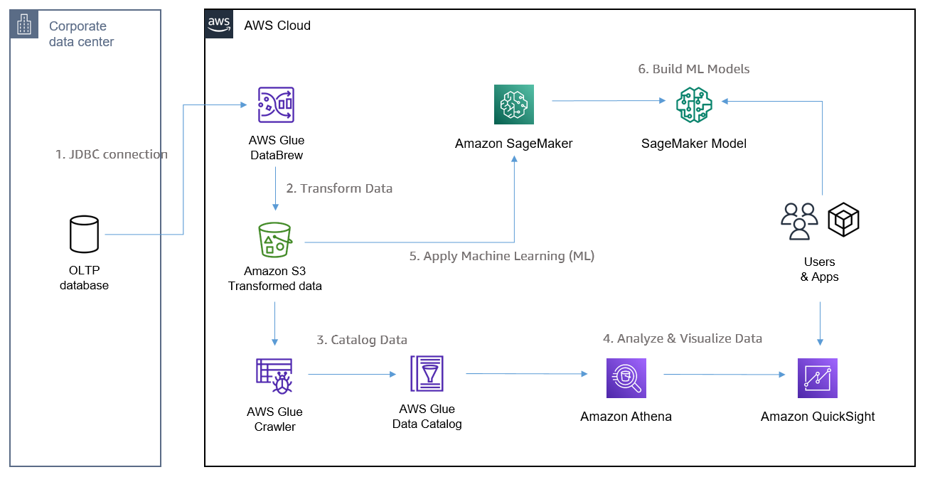 Figure 1. Example architecture using AWS Managed Services