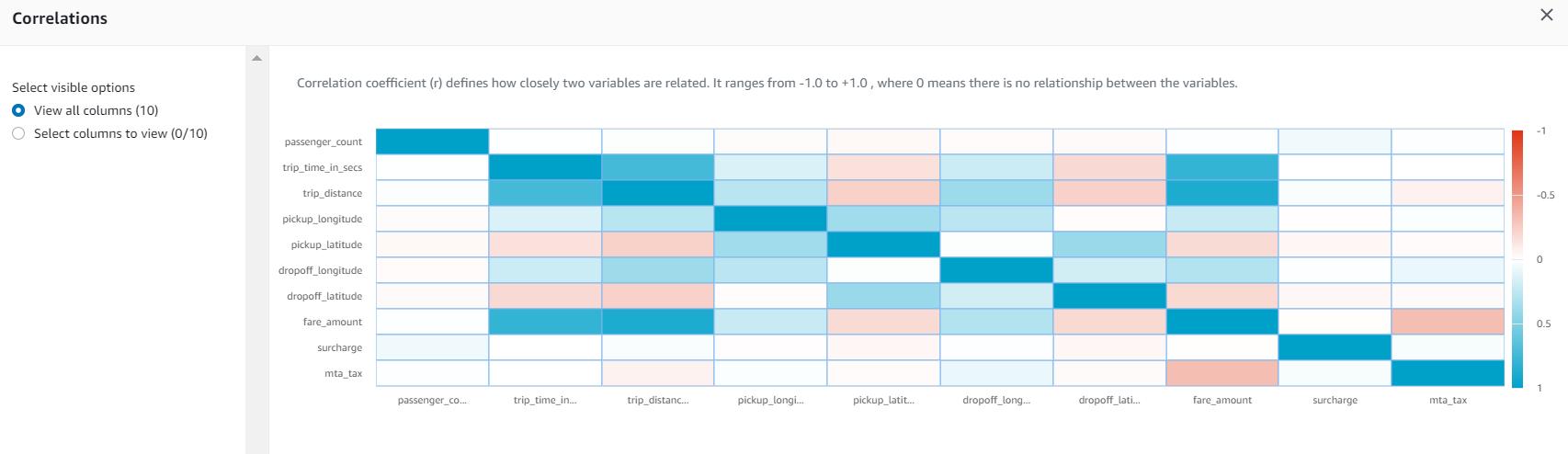 DataBrew - data correlation patterns
