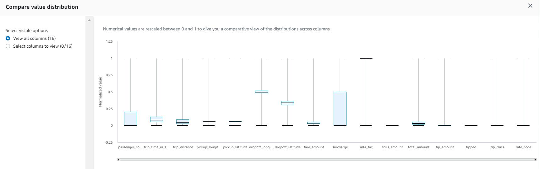 DataBrew - data points distribution