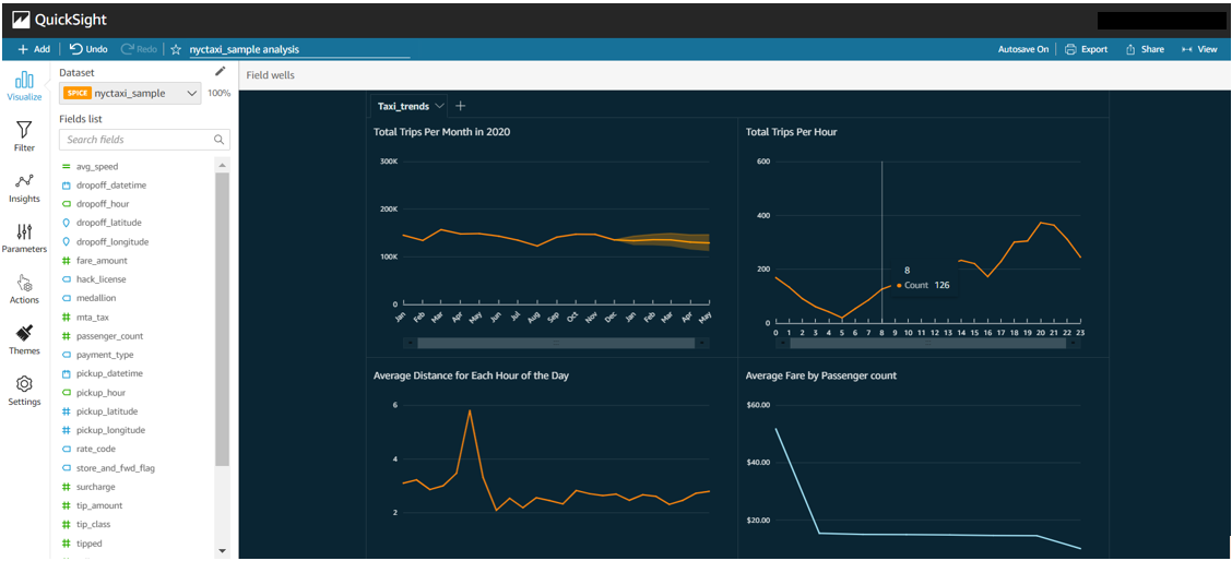 A sample of data visualization options with Amazon QuickSight