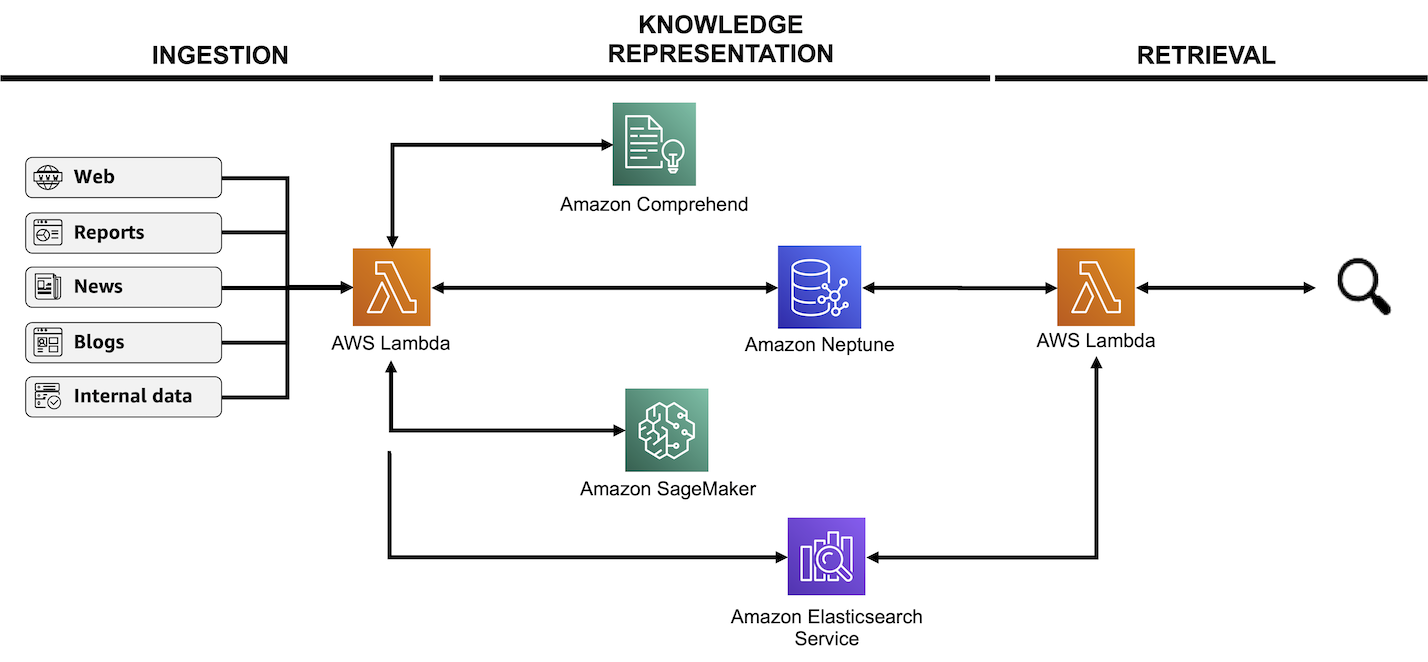 Figure 3: An architecture diagram of the knowledge layer of the solution, classified in 3 categories: ingestion, knowledge representation and retrieval
