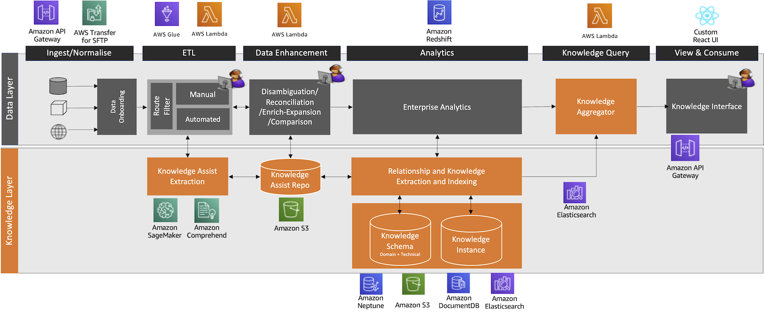 Figure 2: A diagram visualizing the steps involved in data processing across two layers, the data layer and the knowledge layer and their implementations with AWS services.