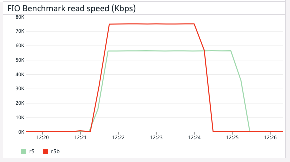 Figure 11 – The R5b instance's faster read time enabled it to complete the benchmark test more quickly than the R5 instance.