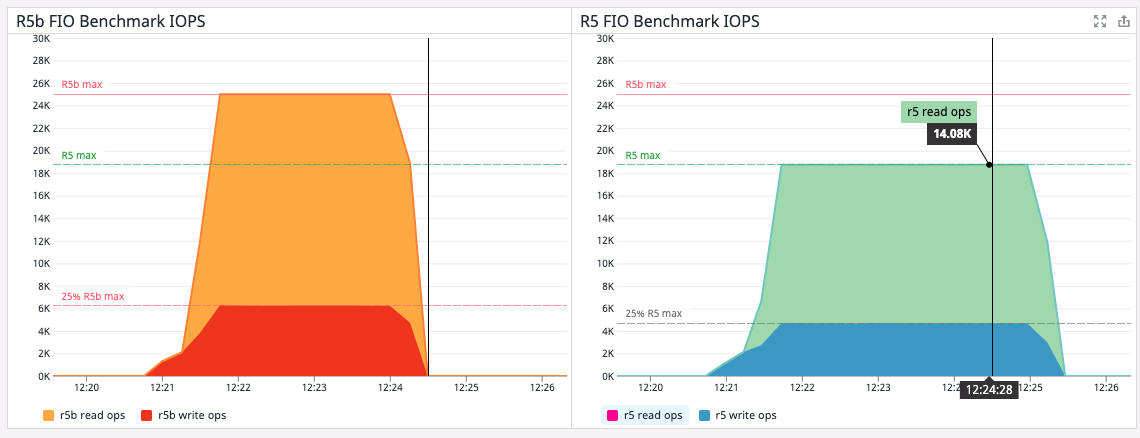 Figure 10 – Comparing IOPS on R5b and R5 instances during the FIO benchmark test.