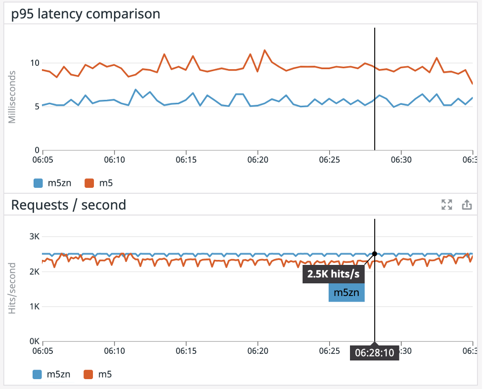 Figure 4 – The M5zn's p95 latency was nearly half of the M5's despite higher throughput during the benchmark test.