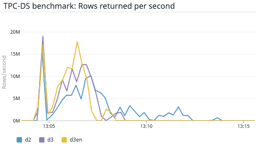 Figure 9 – Using Datadog to compare Rows returned per second on D2, D3, and D3en instances during the TPC-DS benchmark test.
