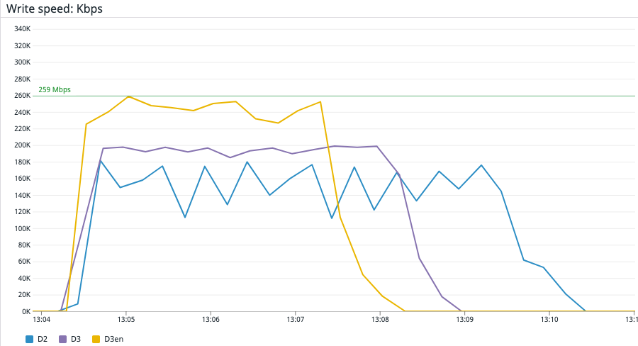 Figure 6 – Using Datadog to visualize and compare write speed of an HDFS cluster on D2, D3, and D3en instance types during the TestDFSIO benchmark test.
