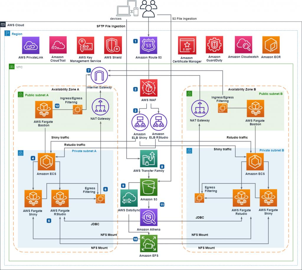 Figure 1. RStudio/Shiny Open Source Deployment on AWS Serverless Infrastructure