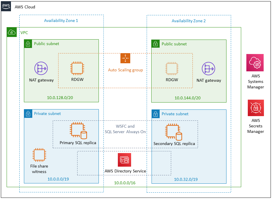 SQL Server on the AWS Cloud: Quick Start Reference Deployment