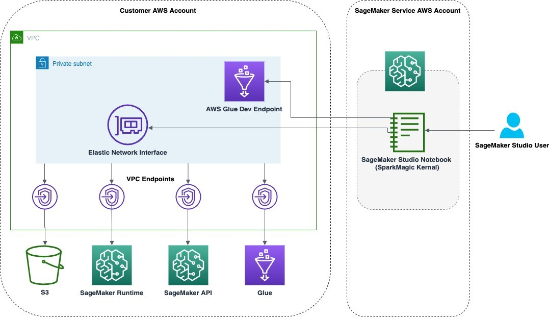 The following diagram shows the components that are used in this solution. We use an AWS CloudFormation template to set up the required ntworking components (for example, VPC, subnets).
