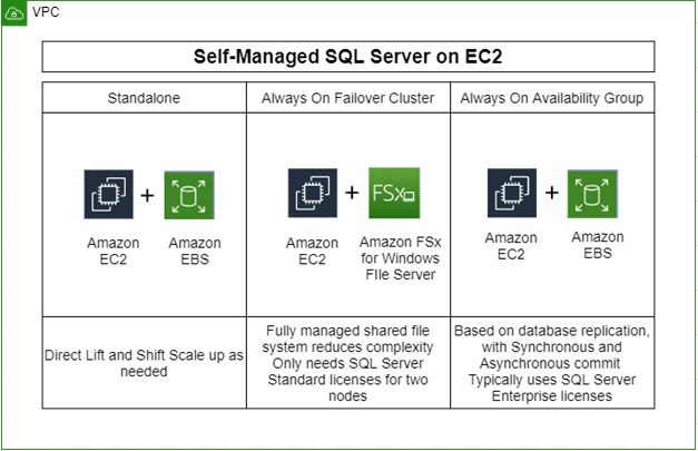 There are some scenarios where applications running on Microsoft SQL Server need full control of the infrastructure and software. If customers require it, they can deploy their SQL Server to AWS on Amazon EC2. Currently, there are various ways to deploy SQL Server workloads on AWS as shown in the following diagram: