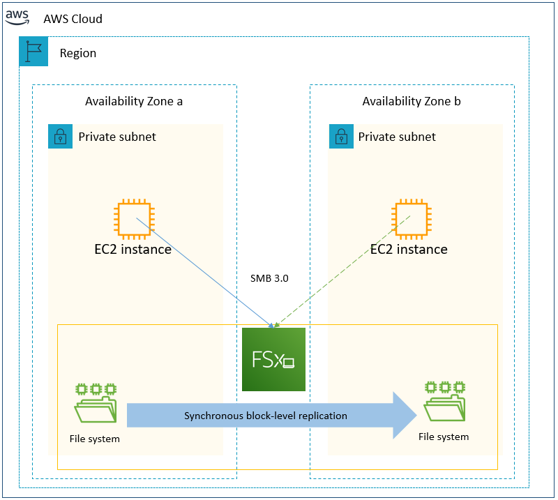 Simplify your Microsoft SQL Server high availability deployments using Amazon FSx for Windows File Server
