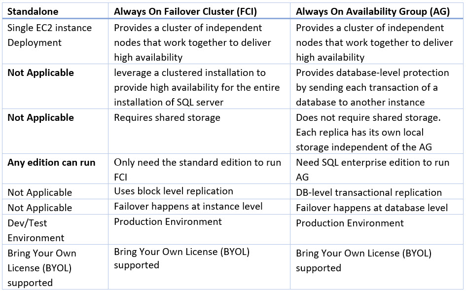 Following table will help you to choose the right architecture for SQL Server architecture based on the type of workload and high availability requirements: