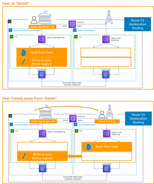 Disaster Recovery (DR) Architecture on AWS, Part IV: Multi-site Active/Active | Amazon Web Services