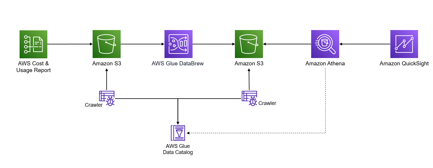 Figure 2. A serverless architecture representing data workflow