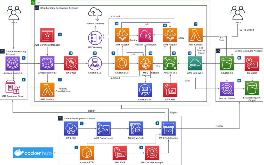 Figure 1. RStudio/Shiny Open Source Deployment Pipeline on AWS Serverless Infrastructure