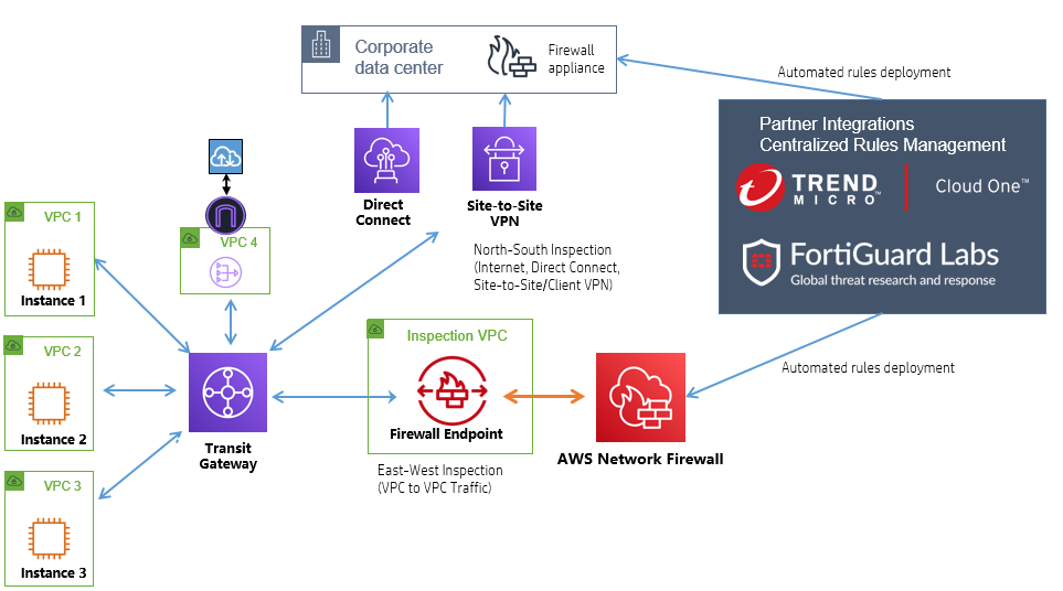 Figure 1. Centralized inspection architecture with AWS Network Firewall and imported rules