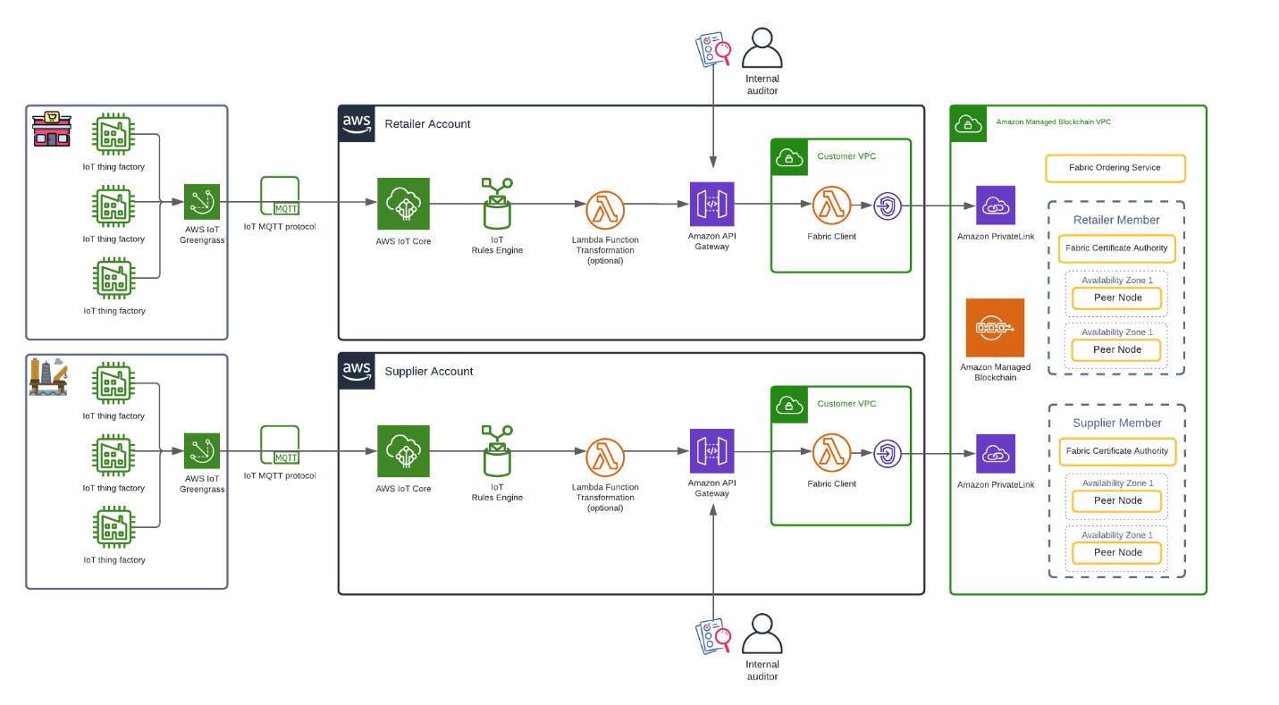 Reference architecture for an IoT-enabled supply chain consisting of a retailer and a manufacturer
