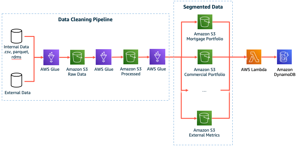 Figure 1. Data pipeline that cleans, processes, and segments data