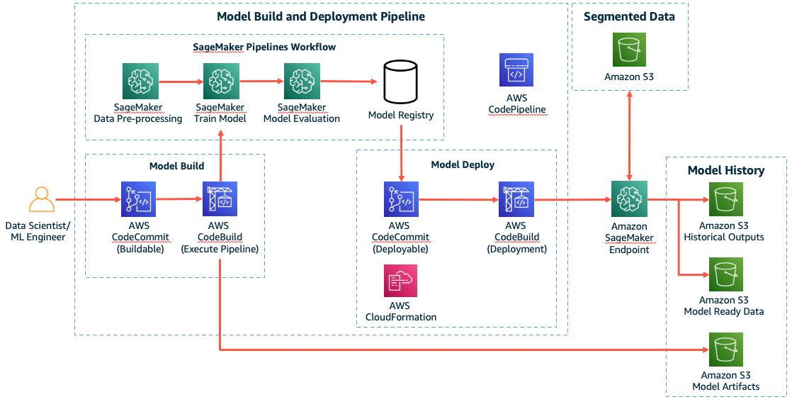 Figure 2. An end-to-end machine learning development and deployment pipeline