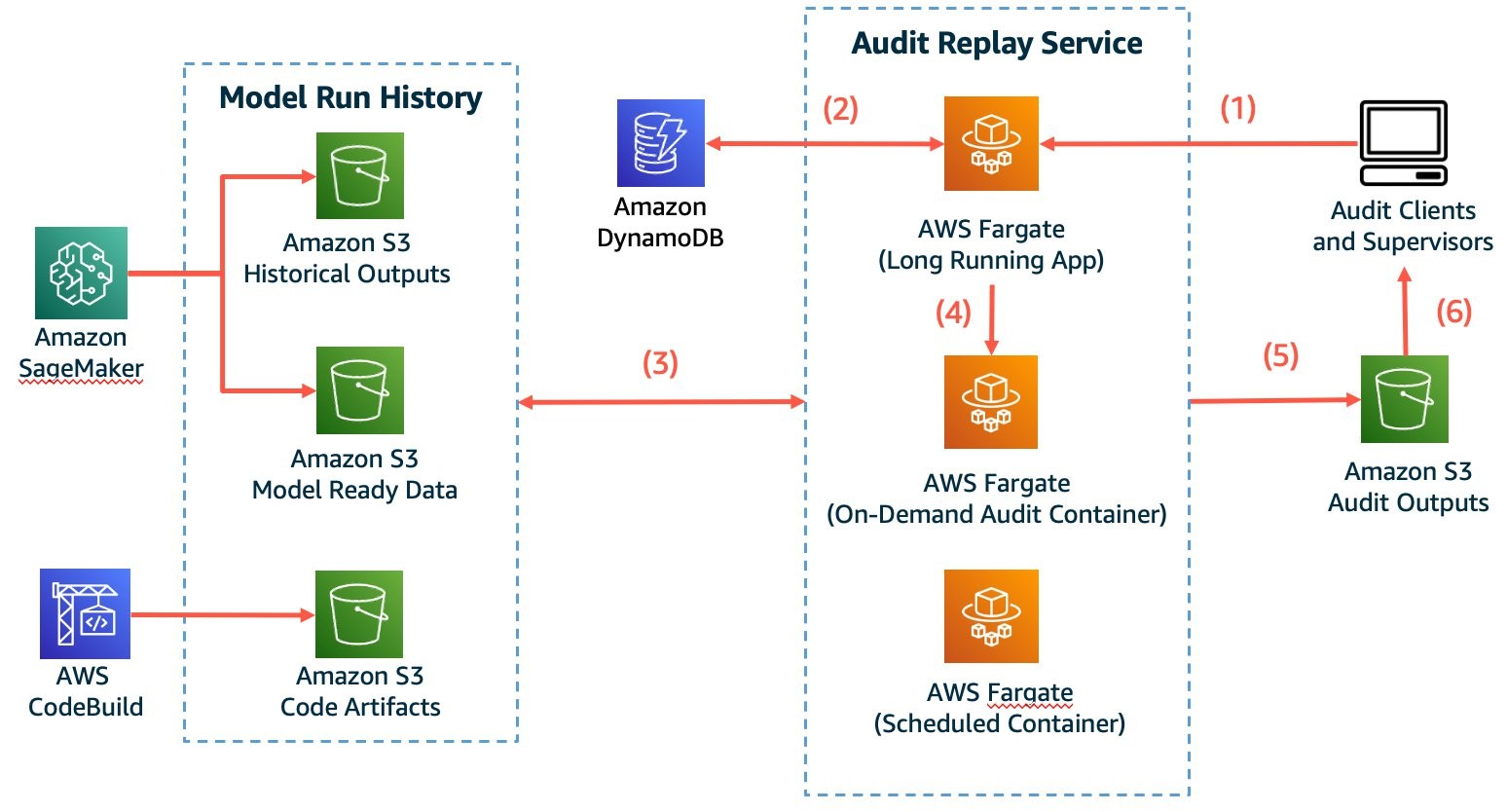 Figure 3. Containers offer a lightweight, powerful solution to run audits using historical assets
