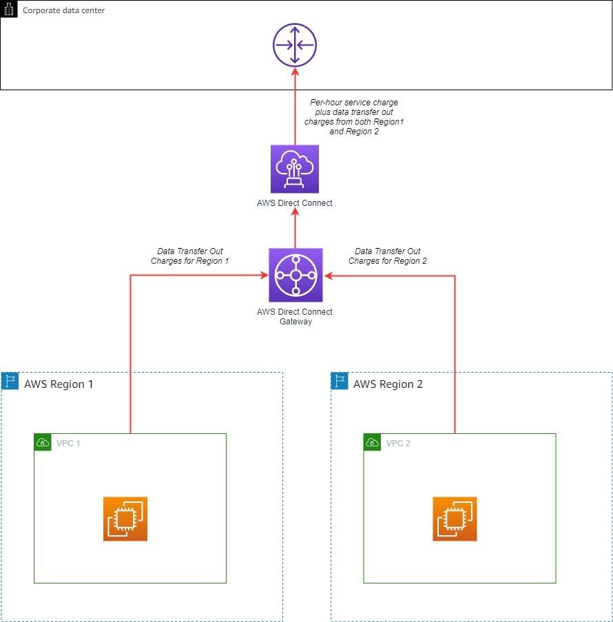 Direct Connect gateway