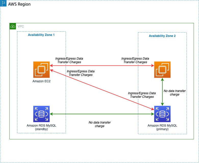 Workload components across Availability Zones