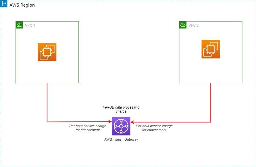 VPC peering using Transit Gateway in same Region