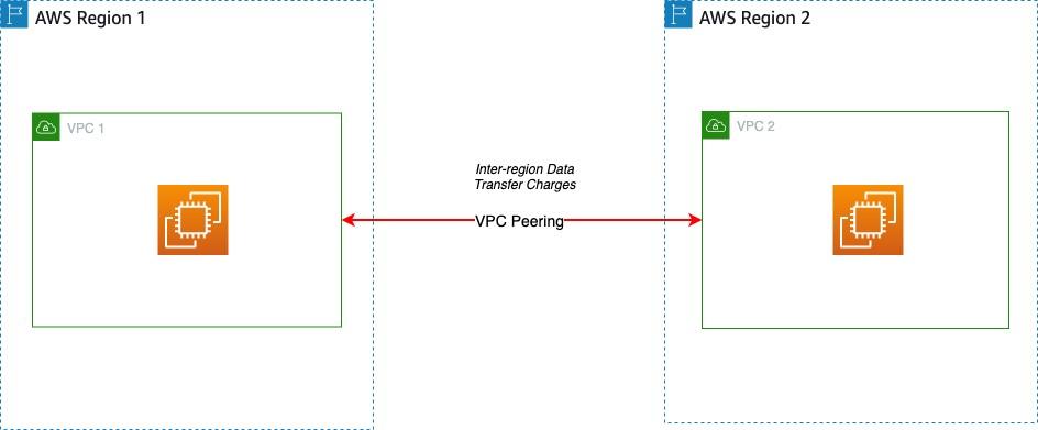 VPC peering across Regions