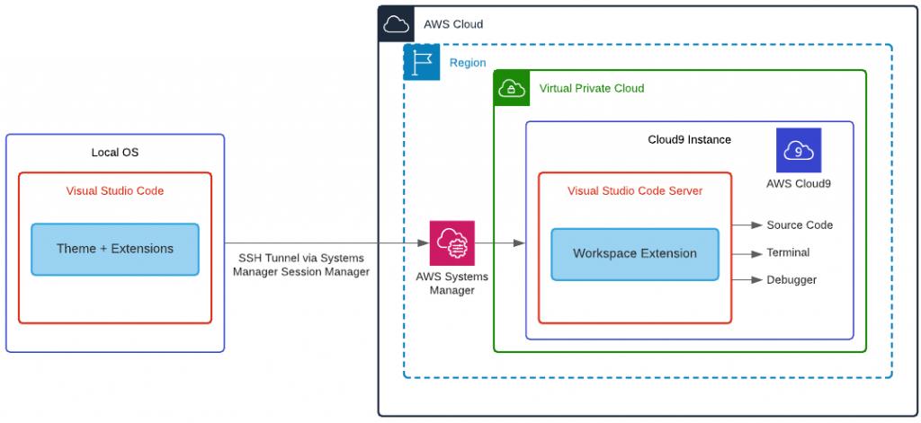 Visual Studio Ref Architecture