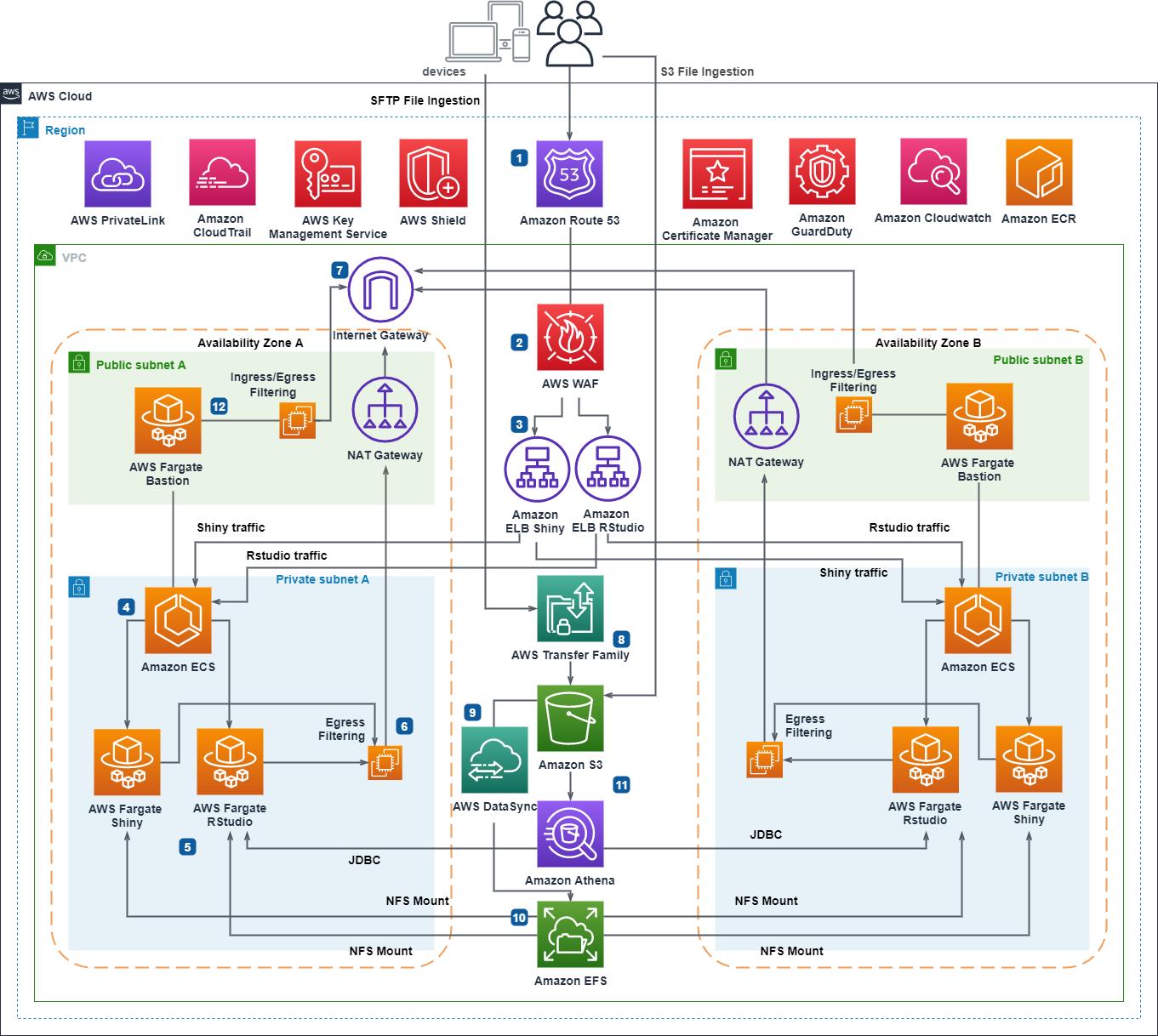 RStudio-Shiny Open Source Deployment on AWS Serverless Infrastructure