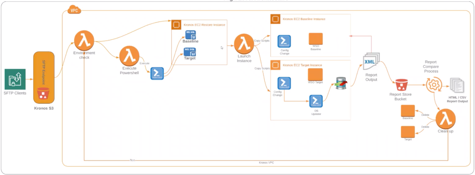 Initial Orchestration Architecture