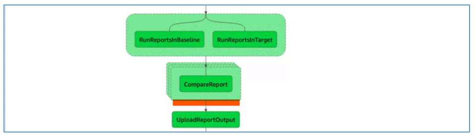 """Map State is used to Fan Out the """"CompareReport"""" Step as Multiple Parallel Steps"""