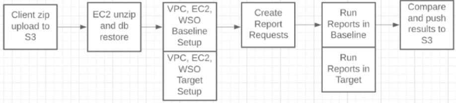 Reconciliation Workflow Steps
