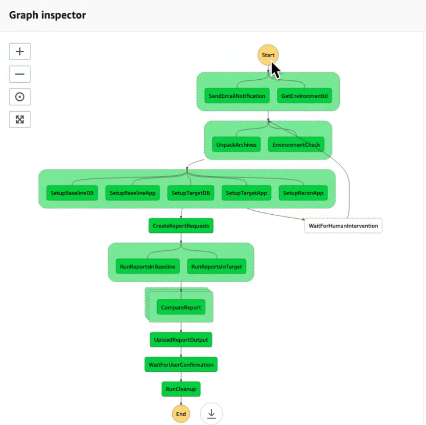 The Completed Step Function which Orchestrates an Entire Reconciliation Process
