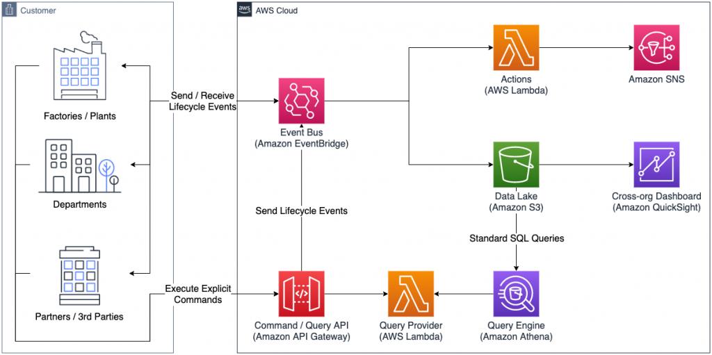 Figure 1. Architecture diagram depicting enterprise vertical integration with Amazon EventBridge