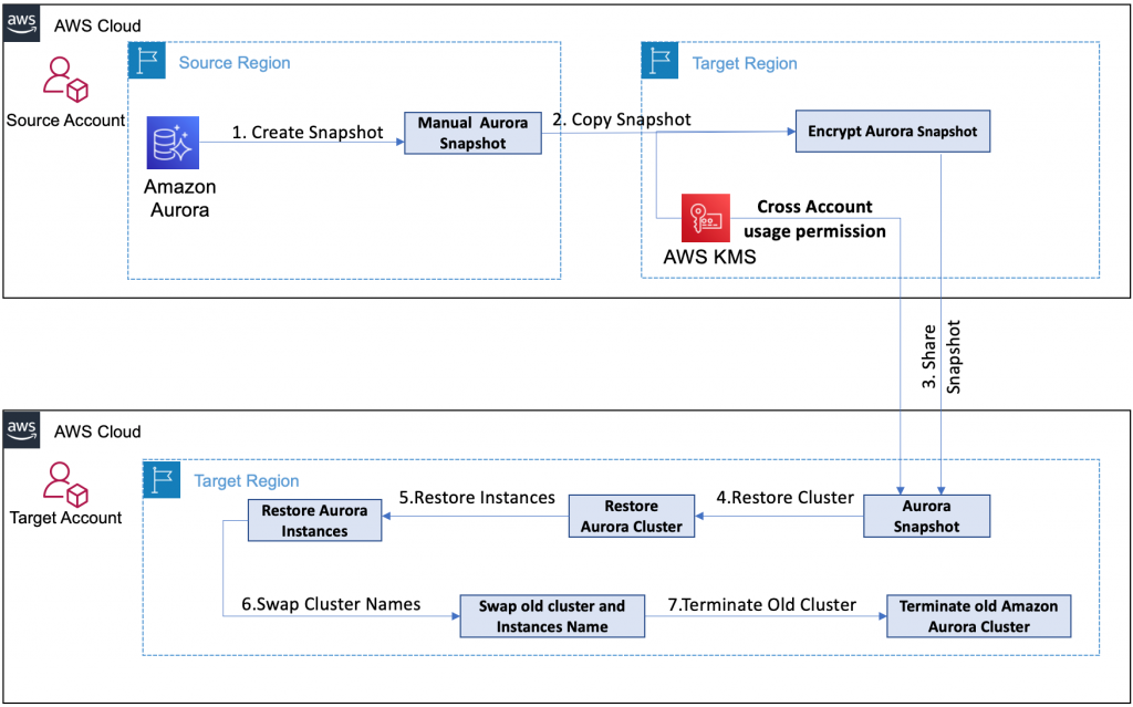 a custom solution for Cross-Account, Cross-Region database replication with configurable Recovery Time