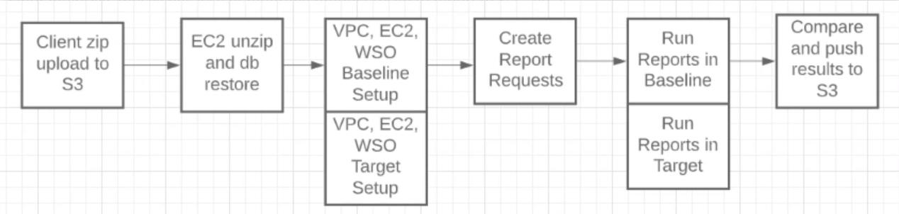 Figure 1 - Reconciliation Workflow Steps