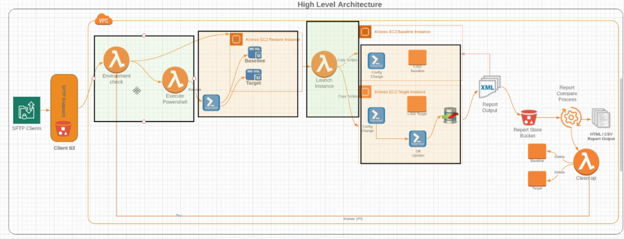 Figure 2 - Initial Orchestration Architecture