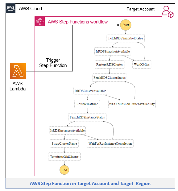 Trigger Step Function graphic
