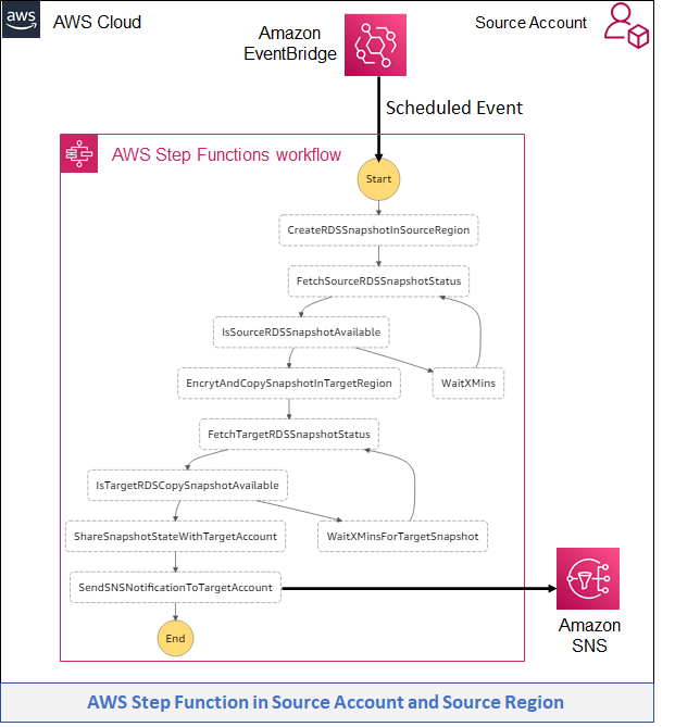 Diagram showing AWS Step Function in Source Account and Source Region