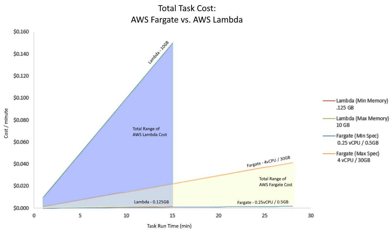 Figure 2. Total cost for both AWS Lambda and AWS Fargate based on task duration
