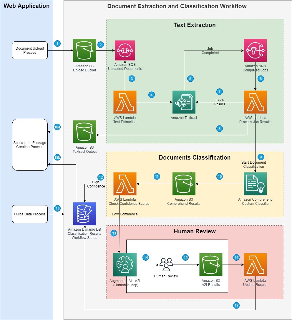Architecture diagram