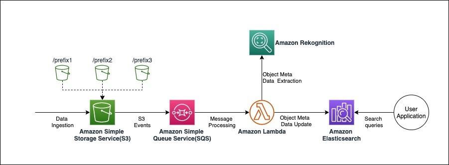 Figure 2. Solution overview diagram