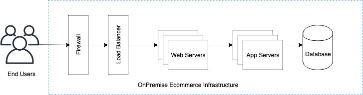 Monolithic on-premises ecommerce infrastructure with different tiers