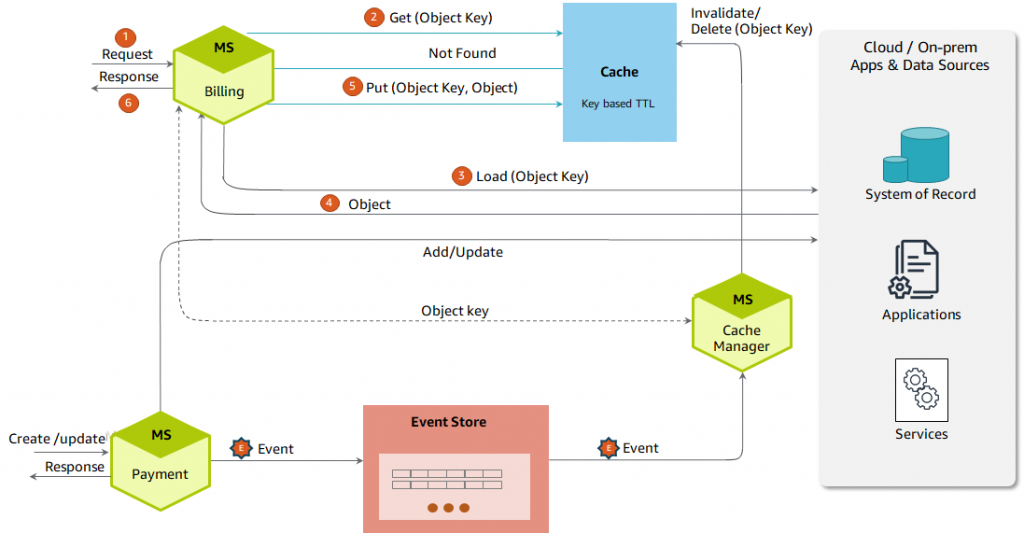 Reducing latency by caching frequently accessed data on demand