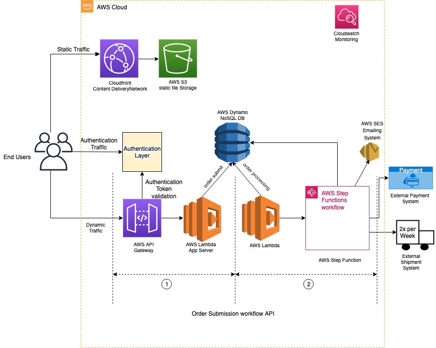 Architecting a Highly Available Serverless, Microservices-Based Ecommerce Site | Amazon Web Services