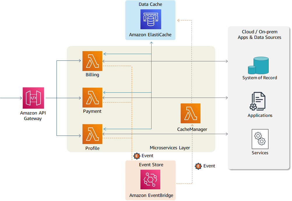 Suggested AWS services for implementing use case 1
