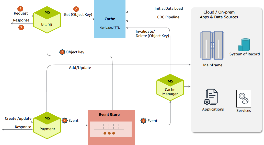 Eliminating real-time calls by caching massive data volumes proactively