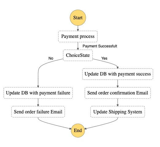Sample AWS Step Functions asynchronous workflow that uses external payment processing service and shipping system